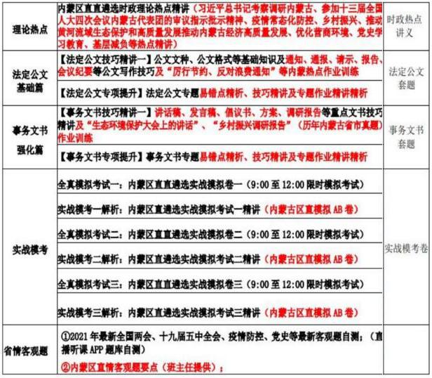 2021年内蒙区直遴选冲刺班(视频学习资料)  第2张